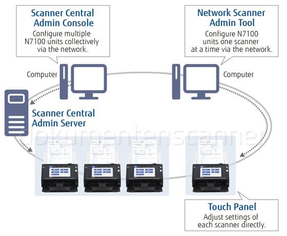 Fujitsu N7100 Scanner Central Admin Tool
